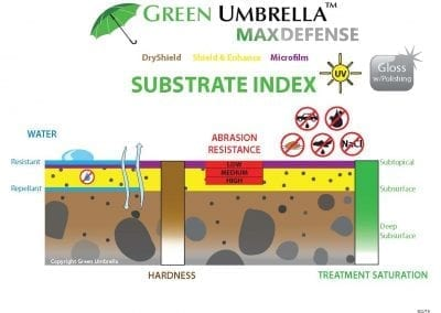MaxDefense Substrate Index