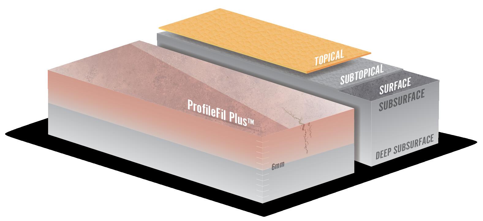 ProfileFil Plus Substrate Index
